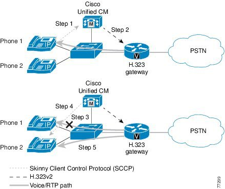 Cisco Unified Communications System 8.x SRND - Gateways [Cisco ...