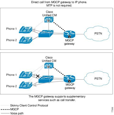 Cisco call manager 9 crack