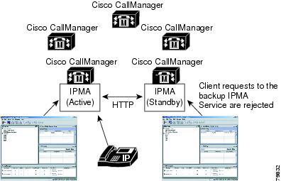 how to call divert cisco 8861