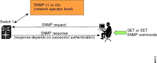 Security - Configuring SNMP [Cisco MDS 9000 NX-OS and SAN-OS