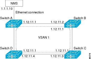 how to show ip address on cisco switch