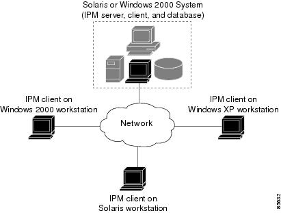 For this release of IPM, the server software runs on Solaris 2.7,