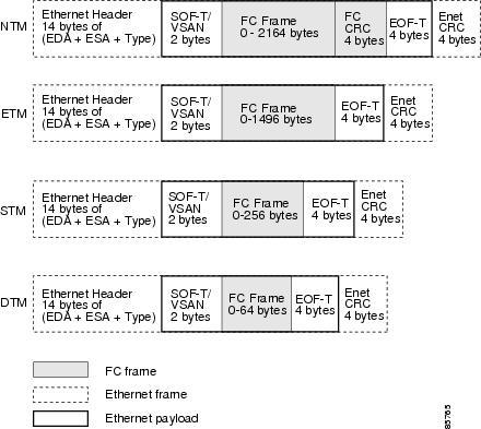 Ethernet Framestart Frame Delimiter Addressruntsgiants | World
