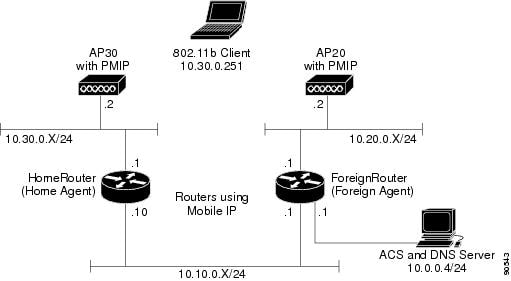 Cisco Aironet Access Point Software Configuration Guide for