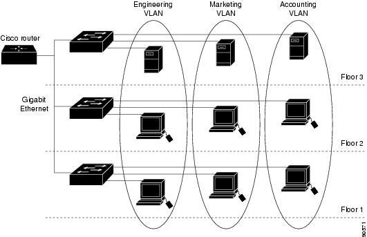 cisco catalyst 3850 configuration guide