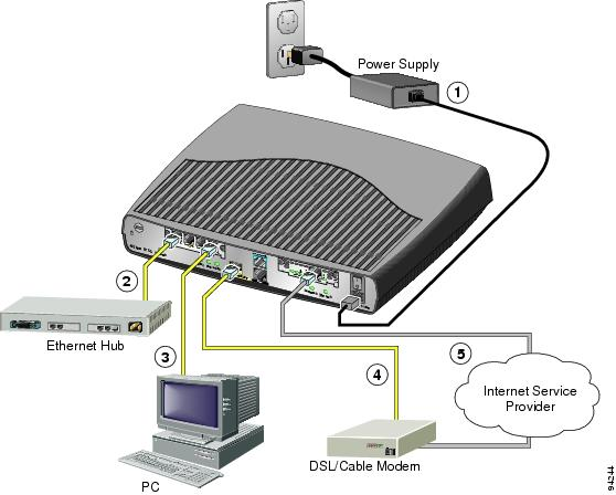 As You Can See Our Cisco Router Received Rip Route 192 168 182 0 From 10 253 15 163 Windows 2003 Server