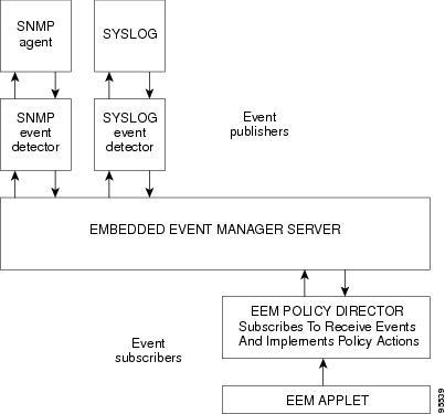 cisco ios syslog configuration guide