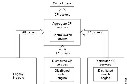Control Plane Policing - Oipapio- oipapio com