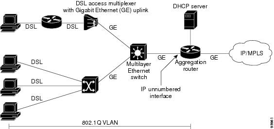 what assigns ip addresses on a network
