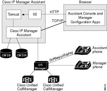 cisco unified communications manager callmanager cisco systems