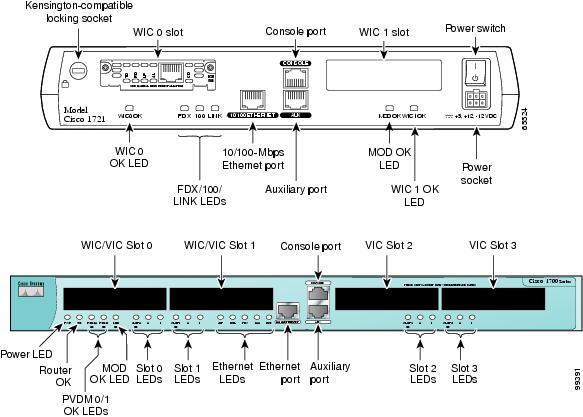 Cisco 1700 Series Modular Access Router 1760