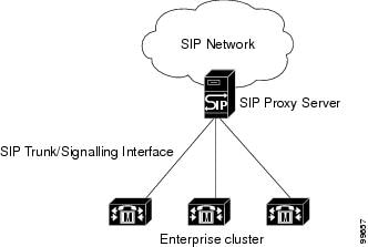sip and cisco callmanager