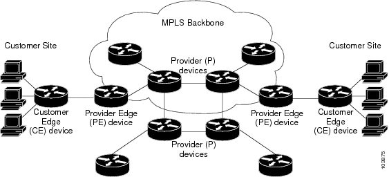 how an mpls vpn works
