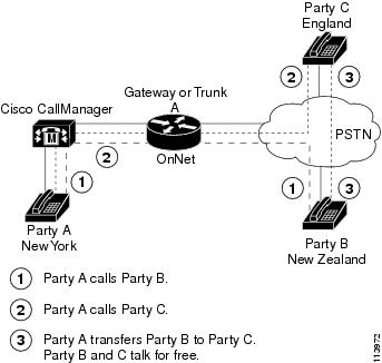 Cisco Unified CallManager Features and Services Guide ...