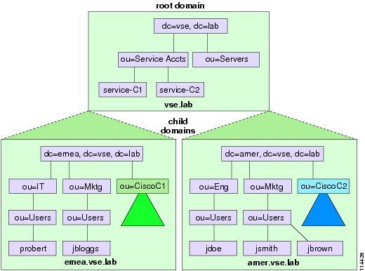 Single-forest single-domain models