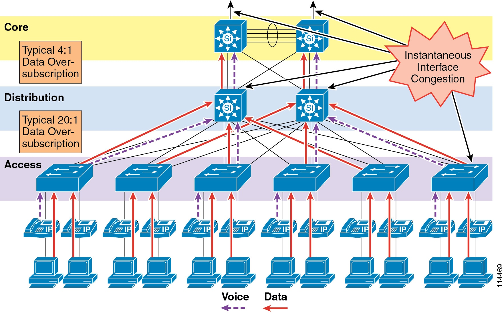 Cisco Unified Communications Srnd Based On Callmanager Aaa C Wire Color Diagram Typical Single Line Unit This Oversubscription Coupled With Individual Traffic Volumes And The Cumulative Effects Of Multiple Independent Sources Can Result In Egress