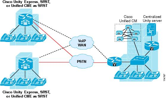 Cue licenses – unified networking.