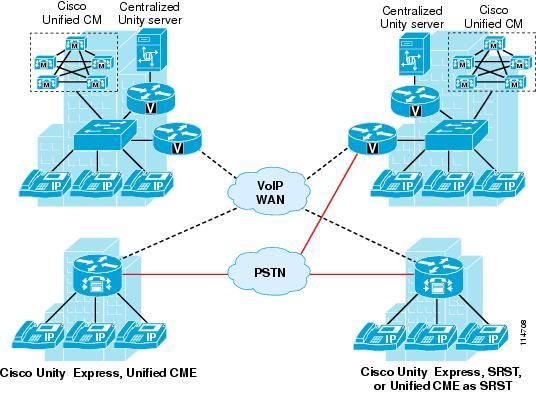 Cisco unity express auto attendant scripts editor | bsoft bangalore.