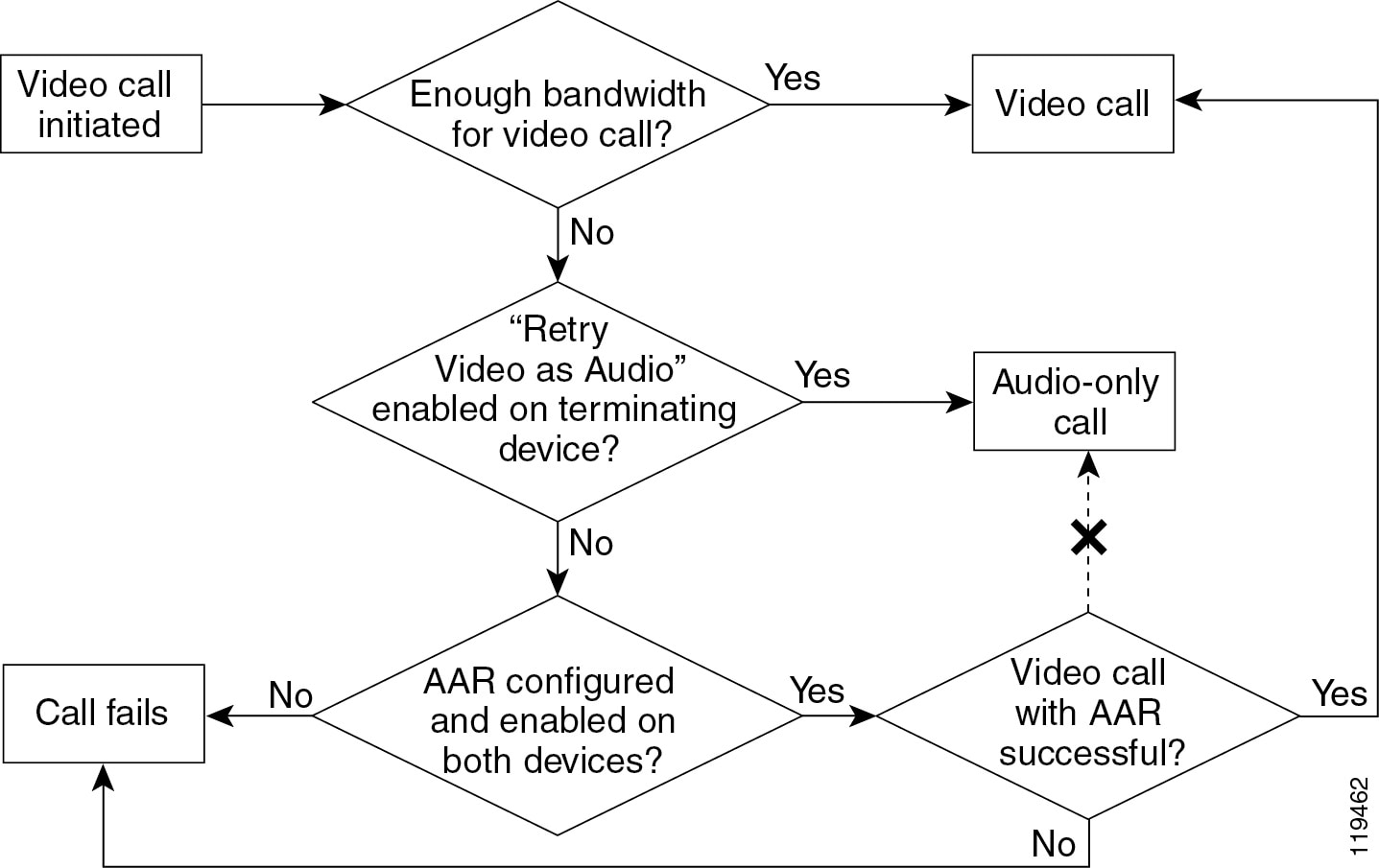 Cisco Unified Communications Srnd Based On List Of 7400 Series Integrated Circuits Figure 16 3 Possible Scenarios For A Video Call
