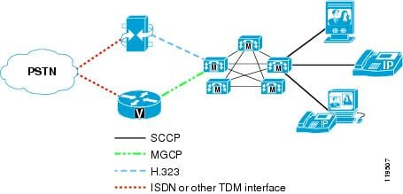 Cisco Unified Communications SRND Based on Cisco Unified