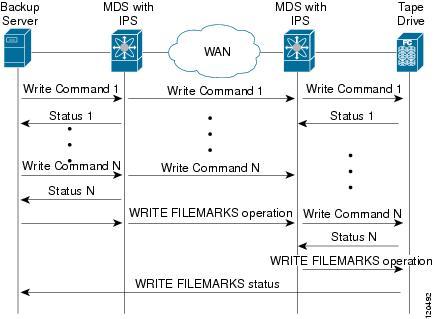 Cisco mds fcip write acceleration