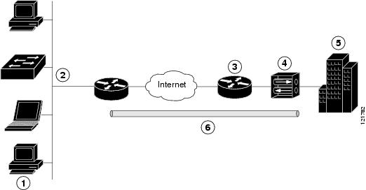 Configuring a VPN Using Easy VPN and an IPSec Tunnel
