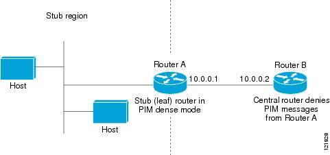 IGMP - Customizing IGMP [Support] - Cisco Systems
