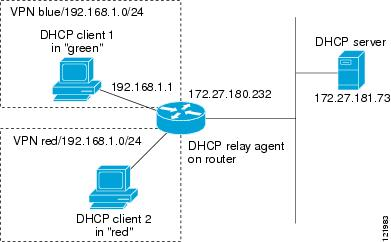 Dhcp configuring the cisco ios dhcp relay agent support for Show dhcp pool cisco switch