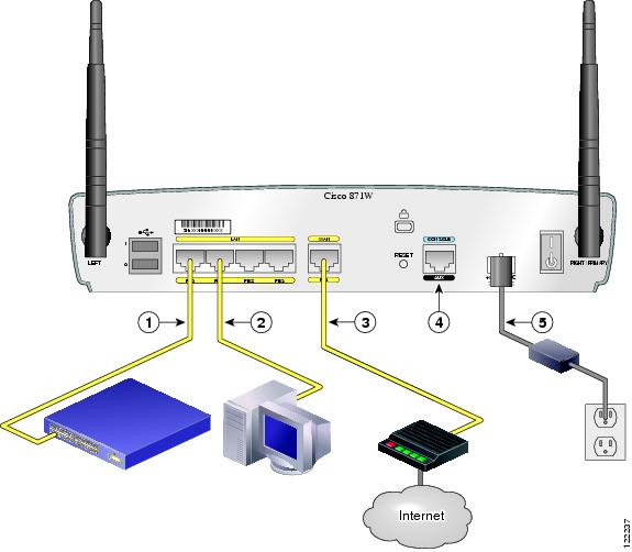 cisco 850 series and cisco 870 series access routers hardware rh cisco com Outside Phone Box Wiring Diagram DSL Connection Diagram