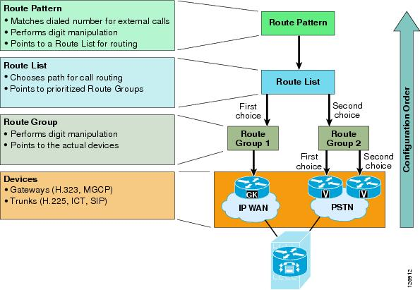 Cisco Unified Communications SRND Based on Cisco Unified CallManager
