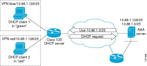 Dhcp configuring the dhcp server on demand address pool for Show dhcp pool cisco switch