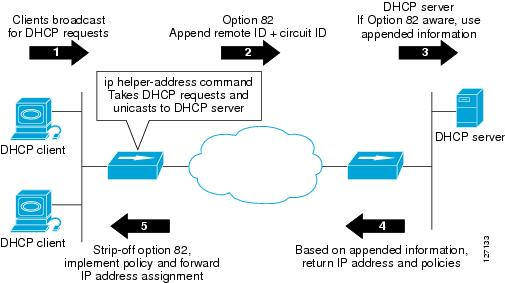 DHCP Configuring the Cisco IOS DHCP Relay Agent Support Cisco