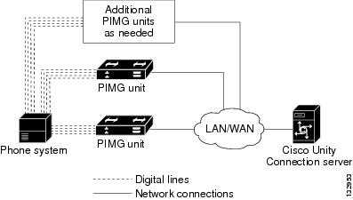 Nortel Meridian 1 PIMG Integration Guide for Cisco Unity