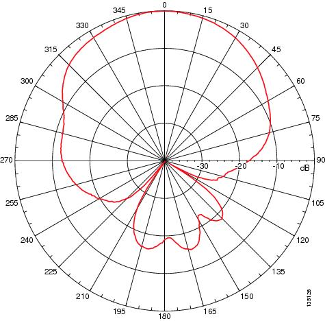 Patch Antenna Design using HFSS - Ozen Engineering and ANSYS