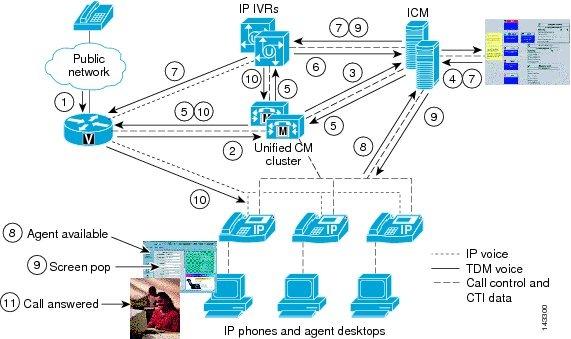 Cisco ip ivr call flow