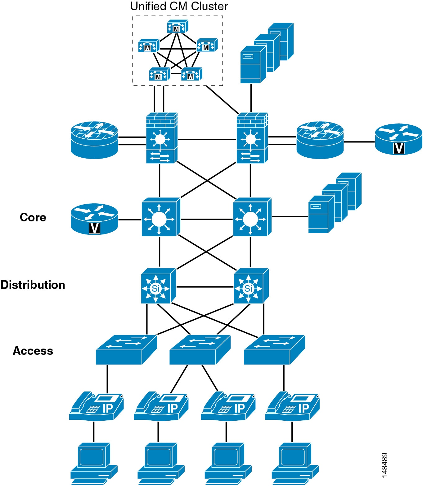 Cisco Unified Communications Srnd Based On Callmanager Voice Data Combination Module With Ethernet Switch Figure 20 1 Layers Of Security