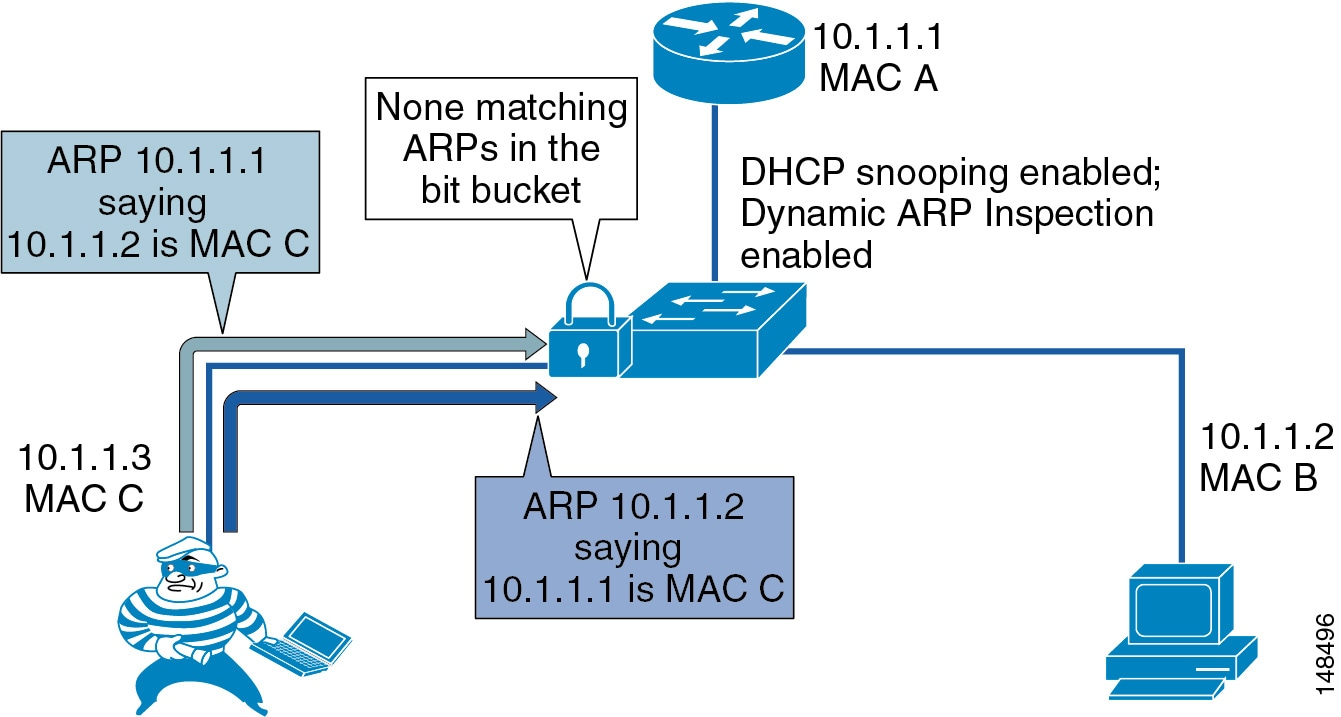 Cisco Unified Communications Srnd Based On 5000 And 6500 6000 Switches That Run Catos System Software Because Of The Importance Dhcp Snooping Binding Table To Use Dai It Is Important Back Up