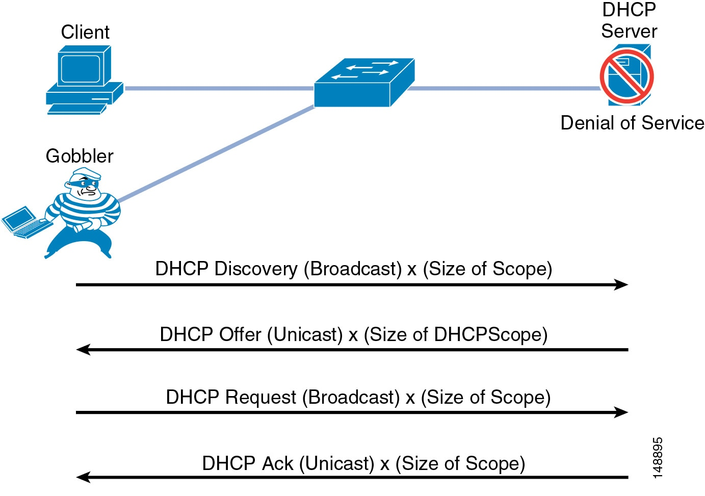 Cisco Unified Communications Srnd Based On Voice Scrambler Disguiser Circuit Diagram Advantaged