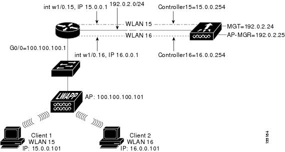 cisco wlan controller network module feature guide