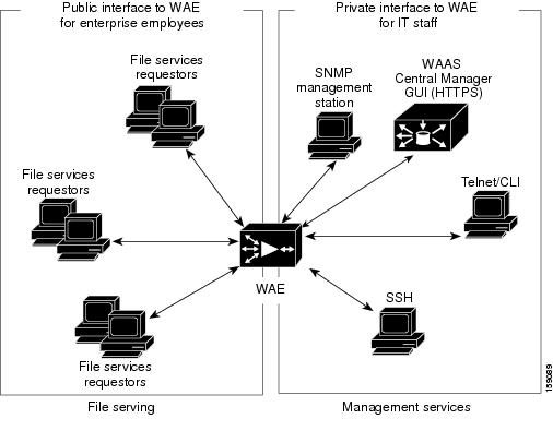 WAAS los booting issue - Cisco Technical Support Forum