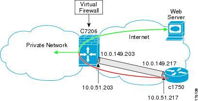 IPSec Virtual Tunnel Interface - Cisco Systems