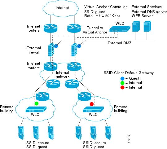 Cisco 2500 series access server user guide / The vow full movie youtube