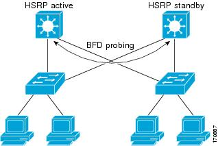 Configuring HSRP [Support] - Cisco Systems