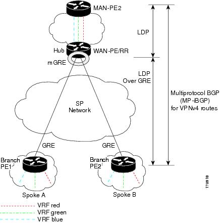 Dynamic Multipoint VPN [Support] - Cisco Systems