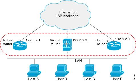Hsrp Concept General Network Proxy