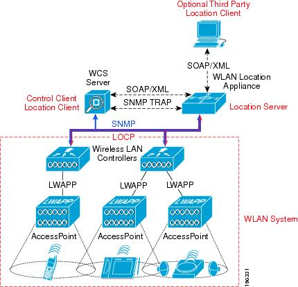 Cisco Unified Wireless Location-Based Services [Design Zone