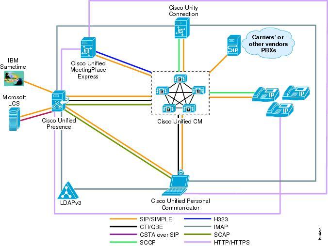 cisco unified presence  server