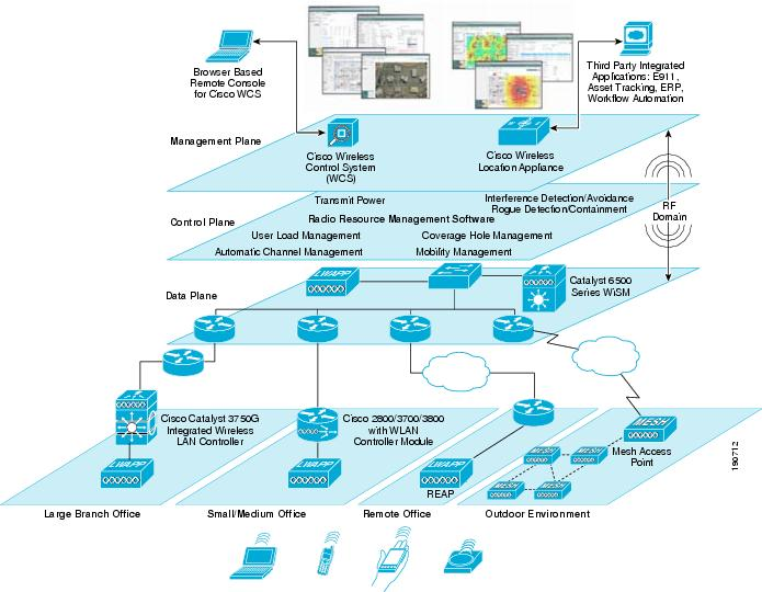 Cisco unified wireless control system design zone for for Architecture wifi
