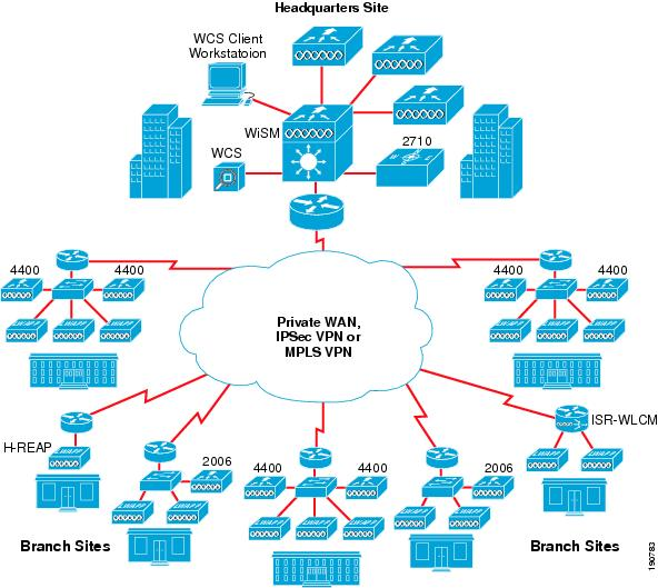 cisco unified wireless control system design zone for mobility