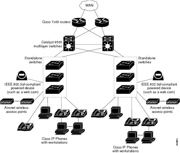 Swintro furthermore FortiSwitch 124D POE likewise US20030140131 as well US7643468 moreover Channel. on aggregation switches